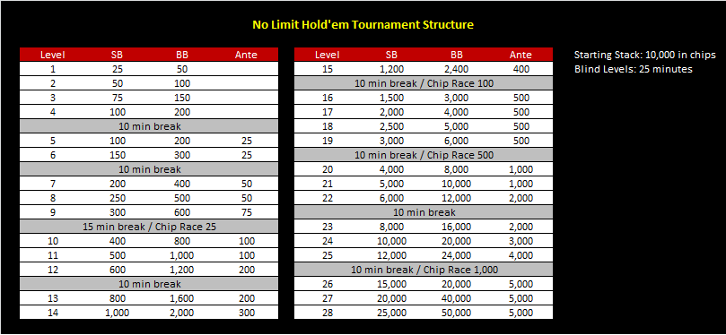 No limit poker tournament blind structure ultimate guide to poker tells pdf